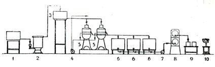 Технологическая схема производства вологодского масла ...: http://megriza.ru/2013/05/tehnologicheskaya-shema-proizvodstva-vologodskogo-masla/