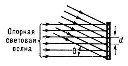 4bf02c54d15 Получение голограммы в случае интерференции двух плоских световых волн  (опорной и сигнальной)  q — угол между направлениями распространения  опорной и ...