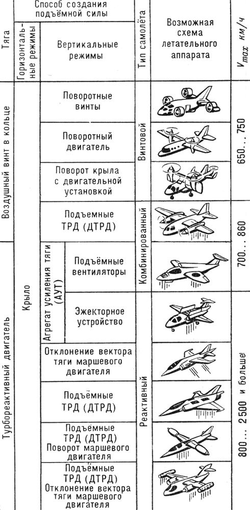 Самолёты вертикального взлёта