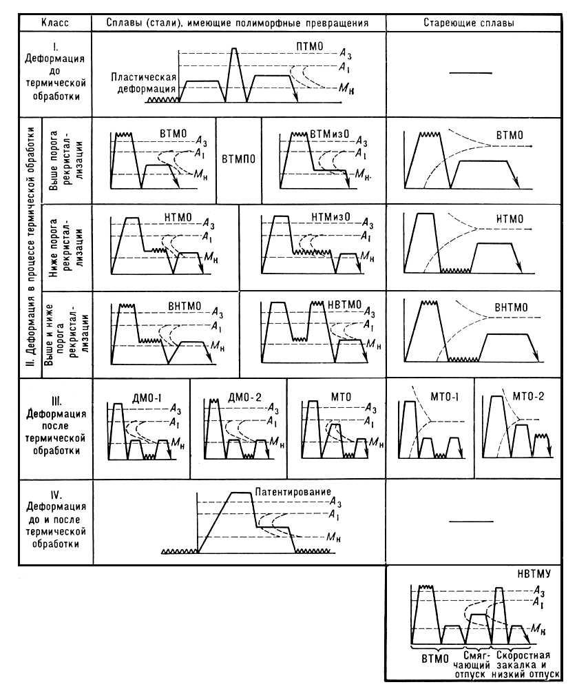 Термомеханическая обработка металла реферат 8467