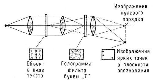 adb7209e854 Рис. 11. Голографическое опознавание образов.