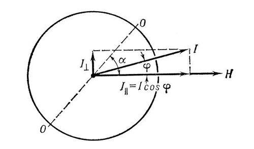 Схема магнитного анизометра