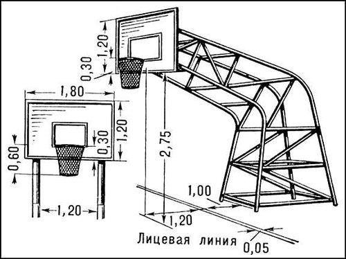 Баскетбольного щита своими руками