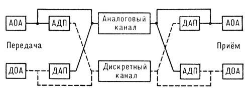 Схема аналоговой системы передачи фото 946