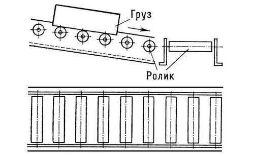Простейшая схема конвейера расписание автобусов зарайск вокзал элеватор