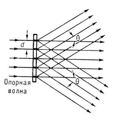 e8fb2726523 Восстановление изображений с помощью голограммы.