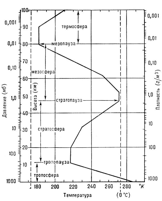 Схема строения атмосферы: 1