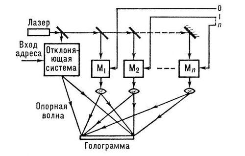 90ee49f8762 Рис. 9. Голографическое запоминающее устройство  M1