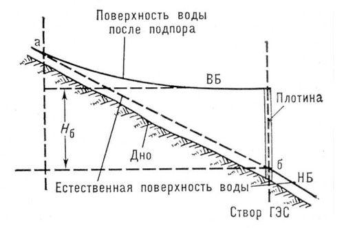 Схема концентрации падения