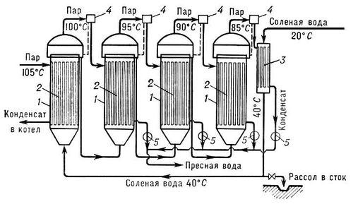 Схема многоступенчатого