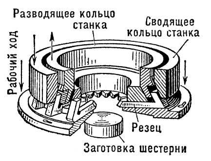 Схема притирки зубчатых колёс: