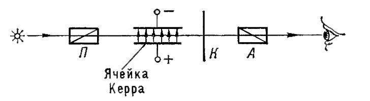 электрического поля Е.