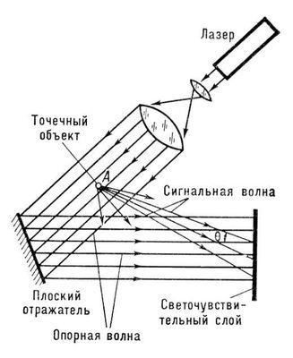 74f43226dd1 Получение голограммы точечного объекта.