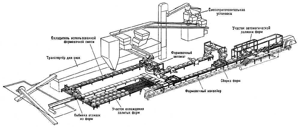Литейный конвейер для транспортировки литейных опок книжка фольксваген транспортер