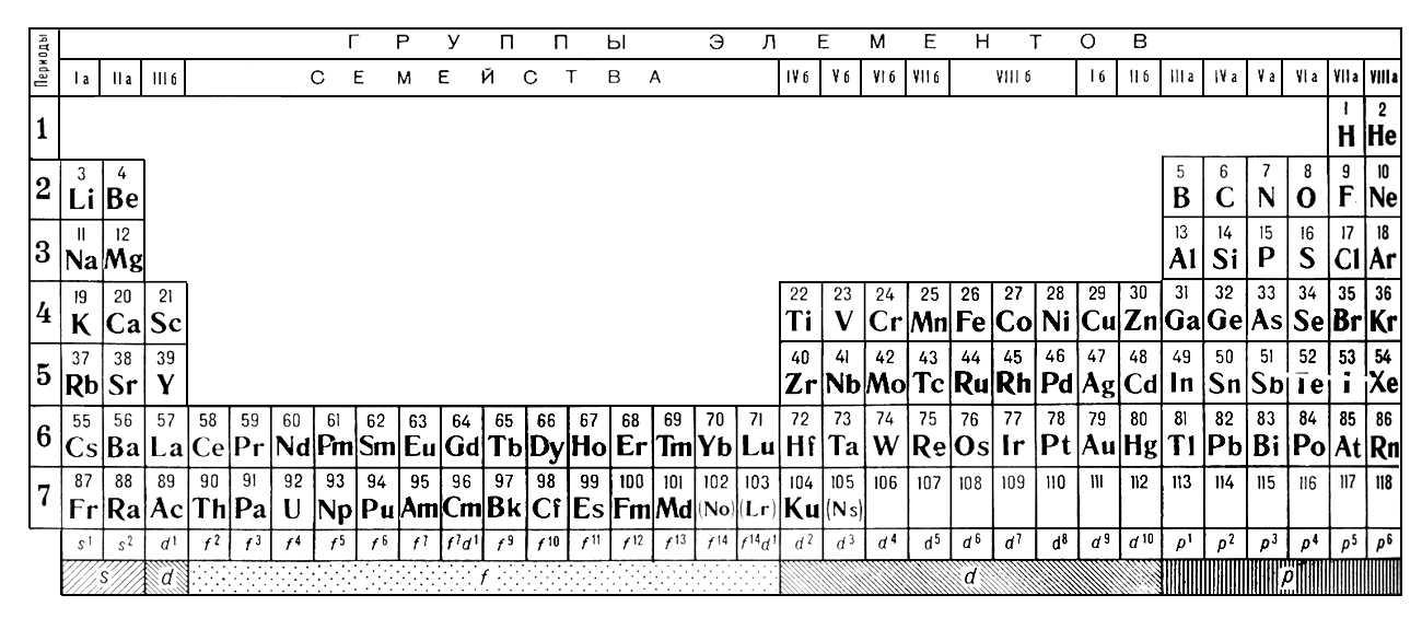 основная характеристика химических элементов по мнению д.и.менделеева