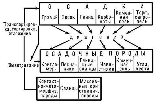Схема круговорота воды.
