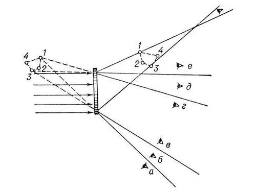 f0c7ab87514 Голограммы объекта