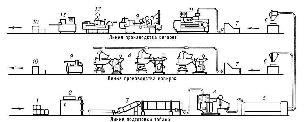 Производства табачных изделий ароматизаторы для электронных сигарет купить в барнауле