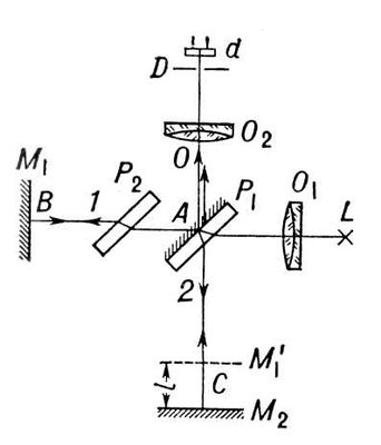Схема интерферометра Фабри