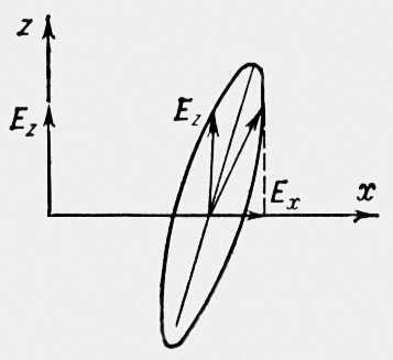 альперт я.л распространение электромагнитных волн и ионос