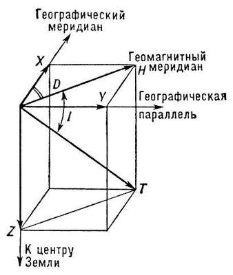 Схема магнитных полей в
