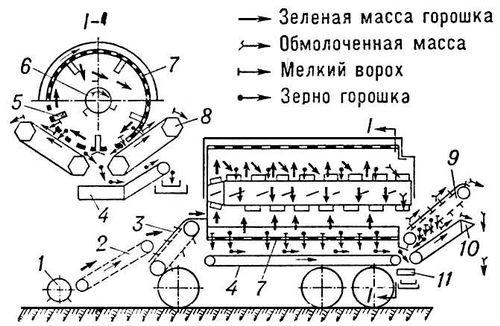 Питательный транспортер первый автомобиль горьковского автозавода сошел когда с конвейера