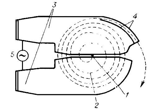 Схема движения частиц в