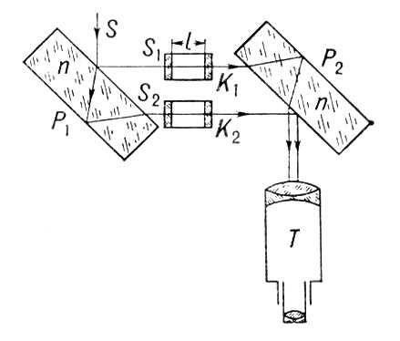 Схема интерферометра Жамена.