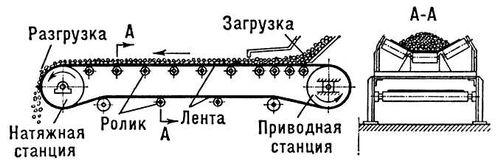 Из чего состоит конвейера фолькваген транспортер