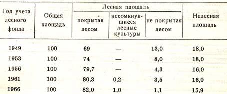 меры площади земли таблица