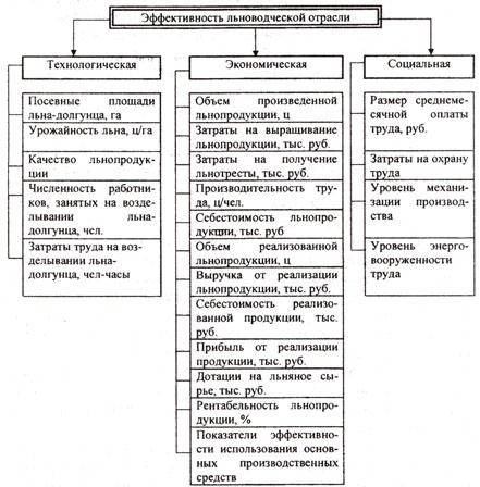 Определение производительности труда в сельском хозяйстве