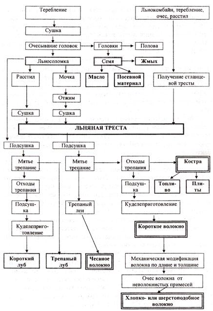 Схема переработки льна-