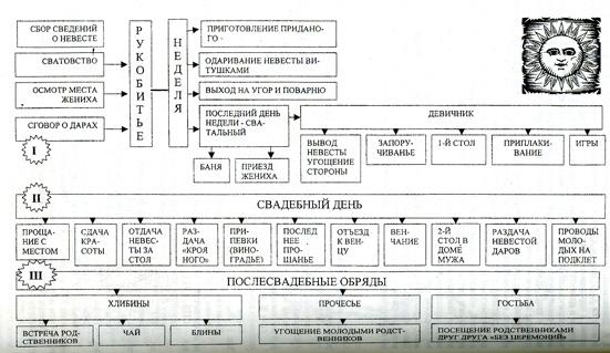 Композиционная схема обряда