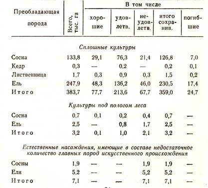 Распределение площади лесных