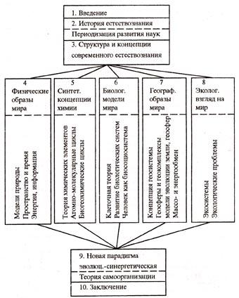 Структура курса «Концепции