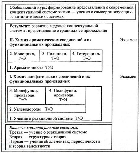Обобщенная схема модуля