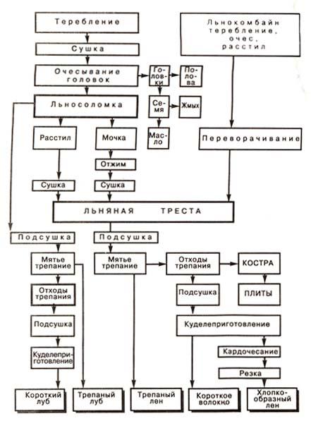 Схема переработки льносоломки
