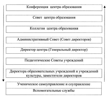 Схема 6. Структура управления