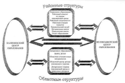 Схема 7. Внешние связи центров