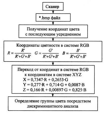 Рис. Алгоритм определения