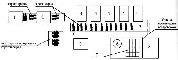 2 - Мяльная машина;