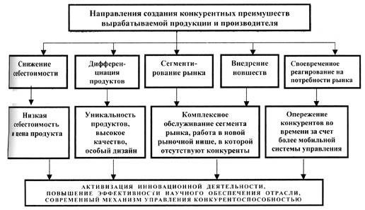 Схема достижения коммерческого