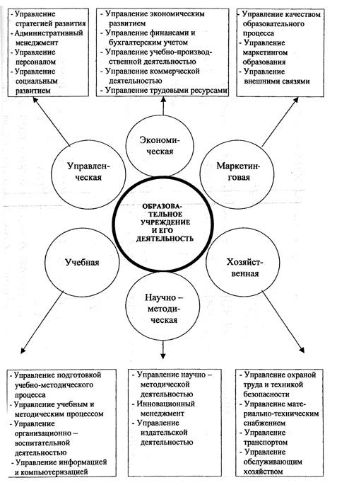 Концептуальная схема
