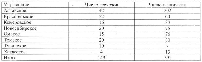Общая площадь гослесфонда в