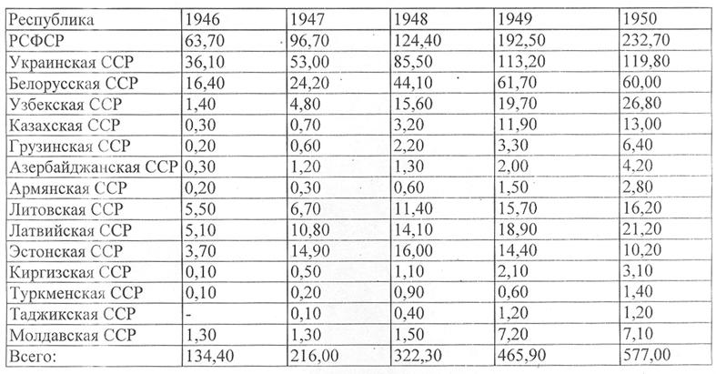 К 1953 г. машинная обработка