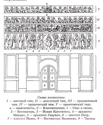 Нижний ряд (чин) иконостаса