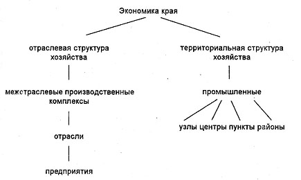 Схема компонент содержания образования позволяет определить