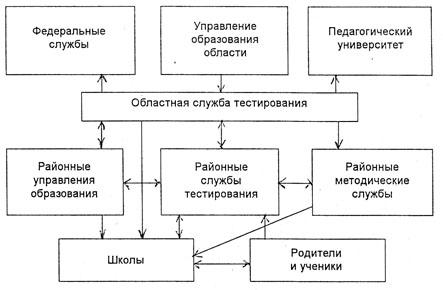 Управления образования