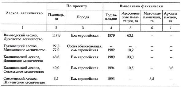 Устюженского лесхоза,
