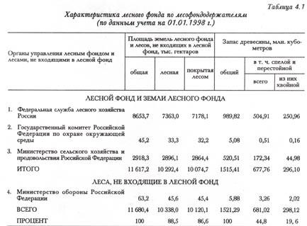 лесного хозяйства России